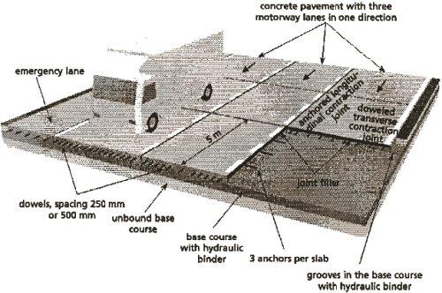 aci concrete mix design manual