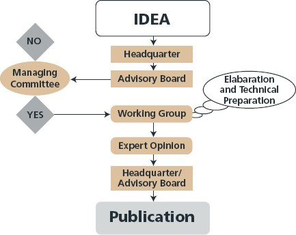 road construction process flow chart: Office of international programs policy federal highway